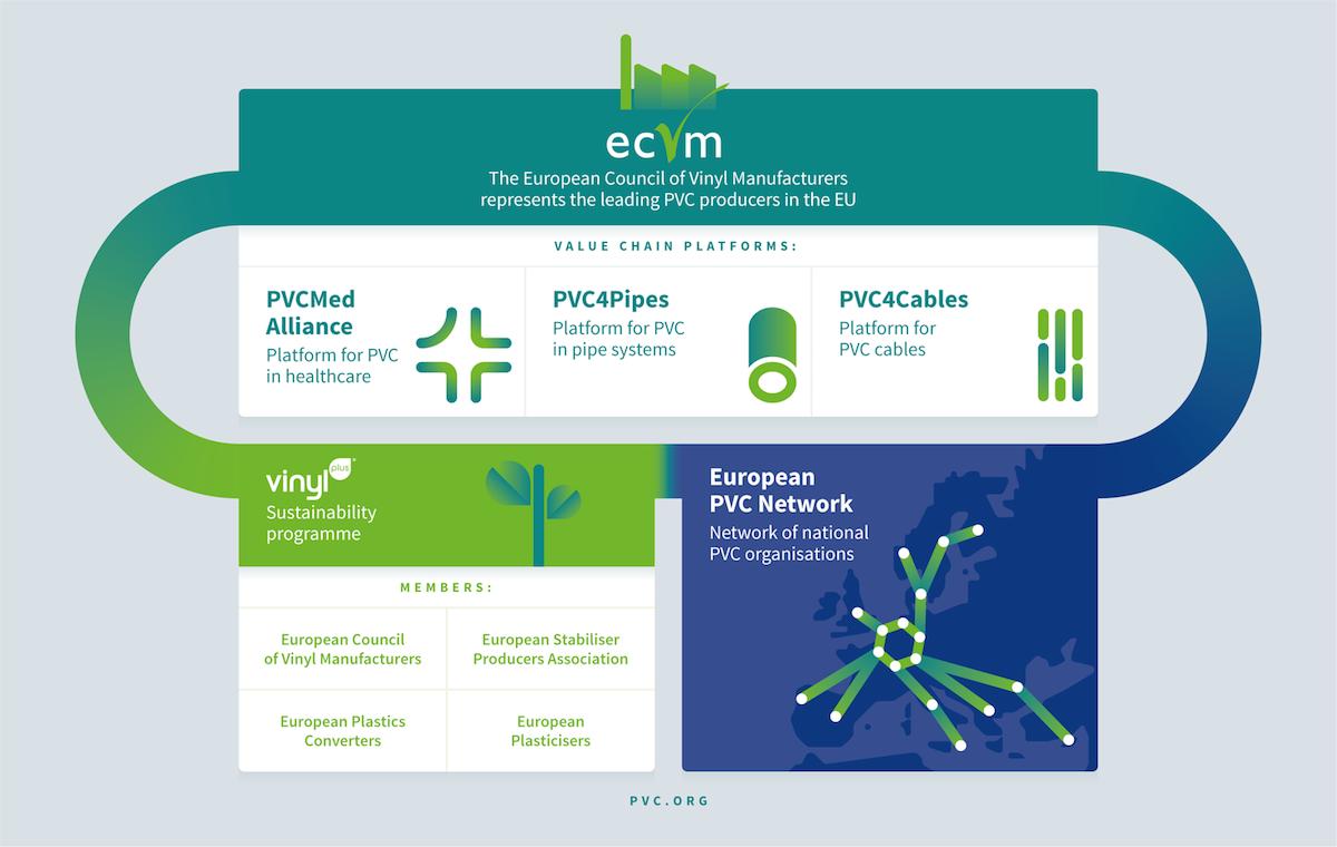 pvc network